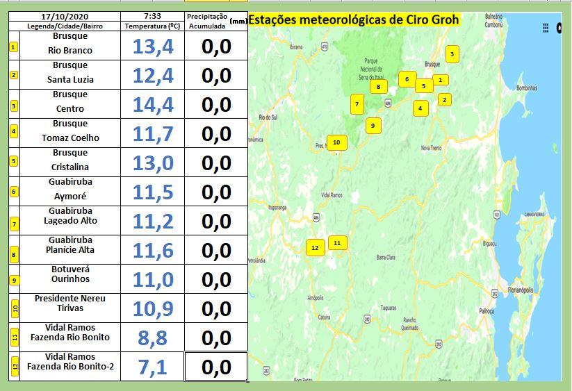 Dados de Brusque e região